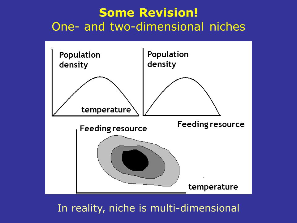 Some Revision! One- and two-dimensional niches