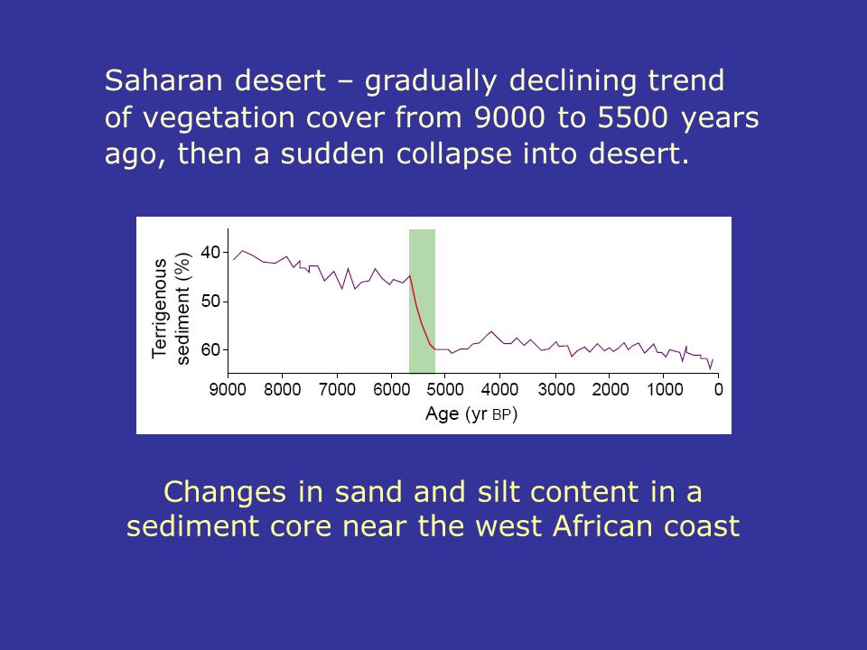 Saharan desert – gradually declining trend of vegetation cover from 9000 to 5500 years ago, then a sudden collapse into desert.