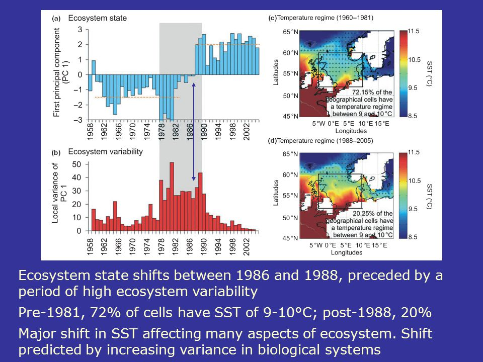 Ecosystem state shifts between 1986 and 1988, preceded by a period of high ecosystem variability