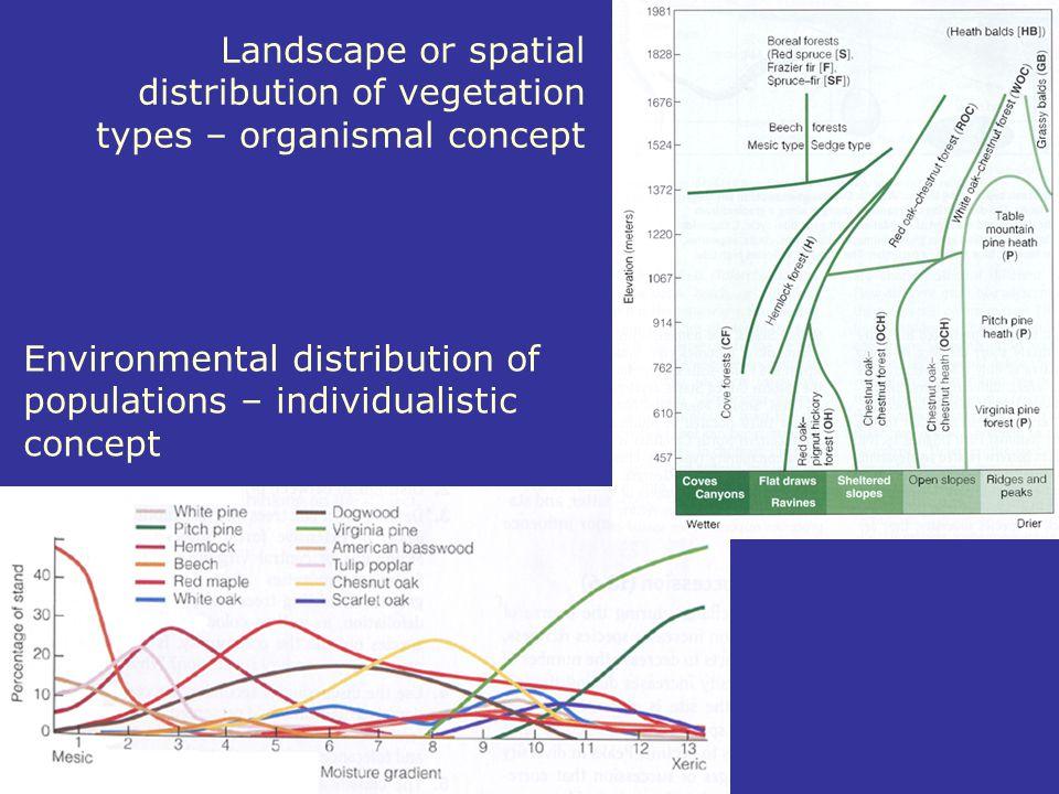 Landscape or spatial distribution of vegetation types – organismal concept