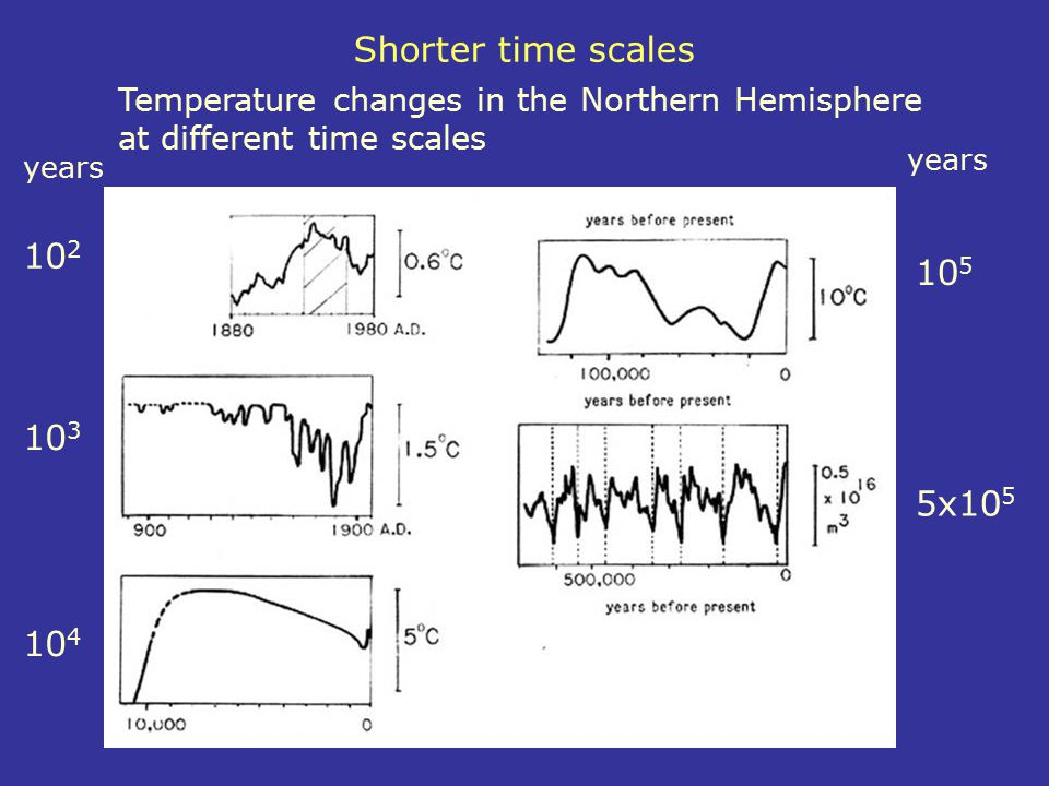 Shorter time scales Temperature changes in the Northern Hemisphere at different time scales. years.