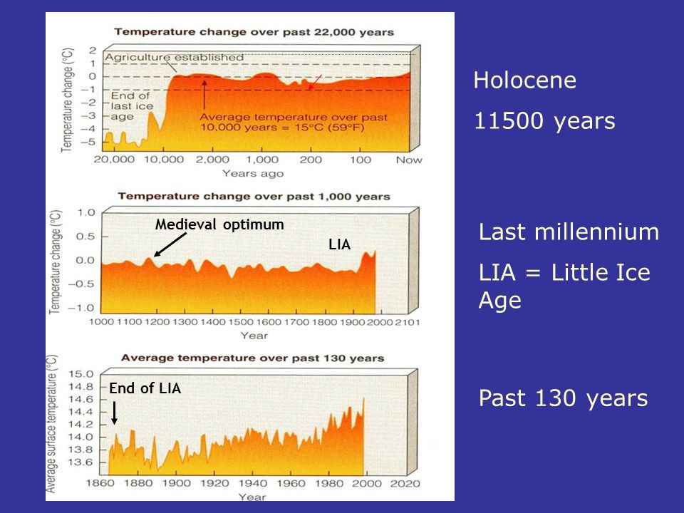 Holocene 11500 years Last millennium LIA = Little Ice Age