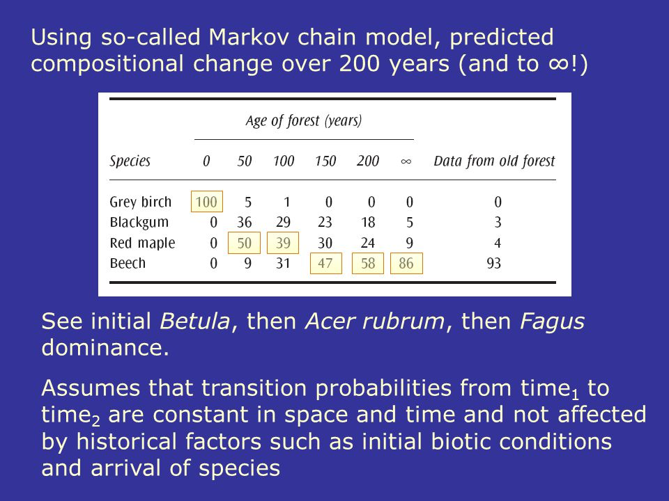 Using so-called Markov chain model, predicted compositional change over 200 years (and to ∞!)