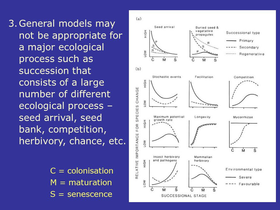 3. General models may not be appropriate for a major ecological process such as succession that consists of a large number of different ecological process – seed arrival, seed bank, competition, herbivory, chance, etc.