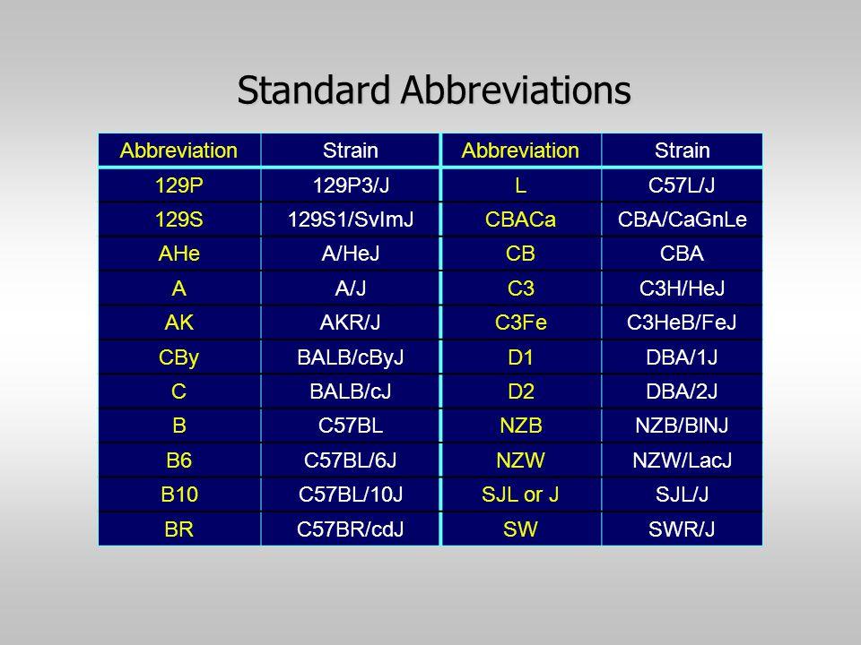 Standard Abbreviations