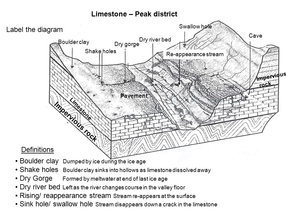 Limestone – Peak district