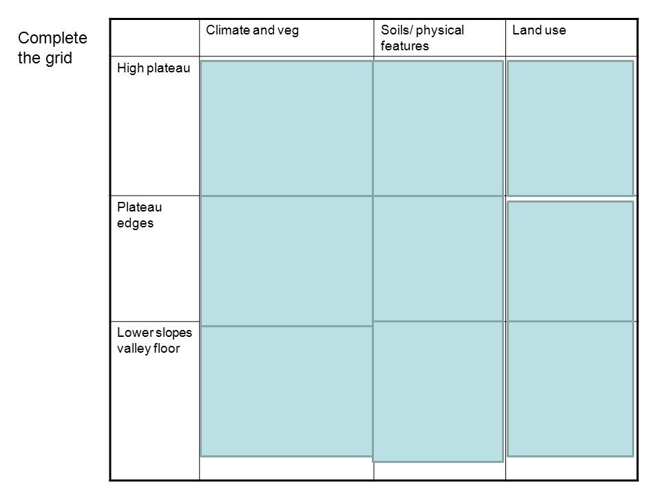 Complete the grid Climate and veg Soils/ physical features Land use
