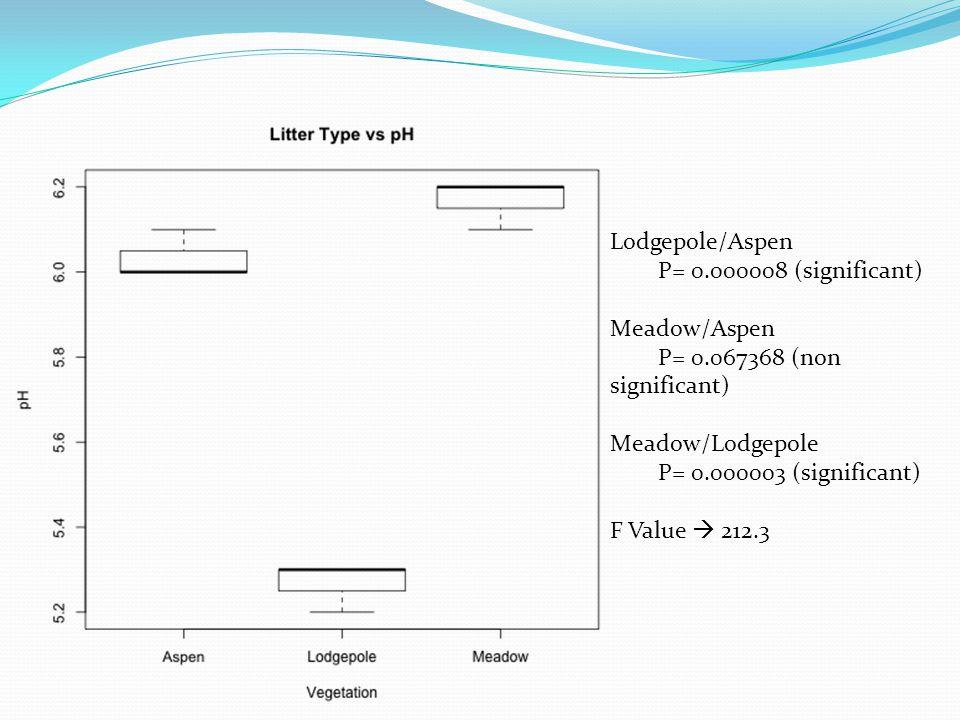 Lodgepole/Aspen P= 0.000008 (significant) Meadow/Aspen. P= 0.067368 (non significant) Meadow/Lodgepole.