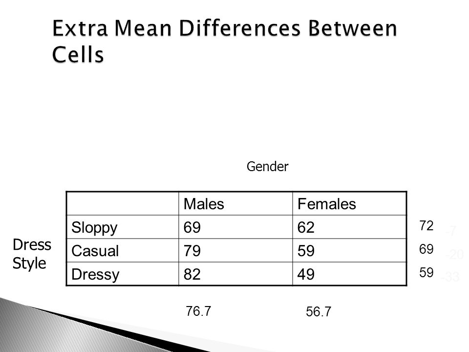 Extra Mean Differences Between Cells