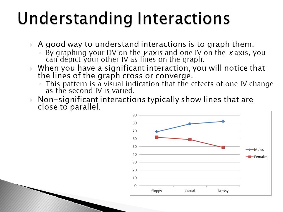Understanding Interactions