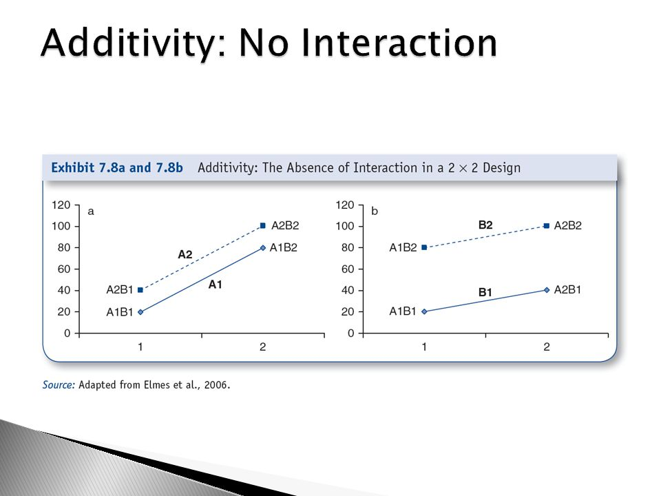 Additivity: No Interaction