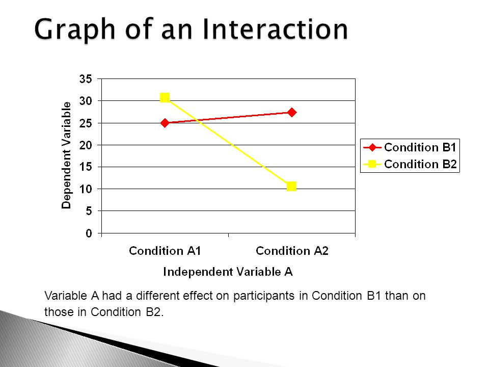 Graph of an Interaction