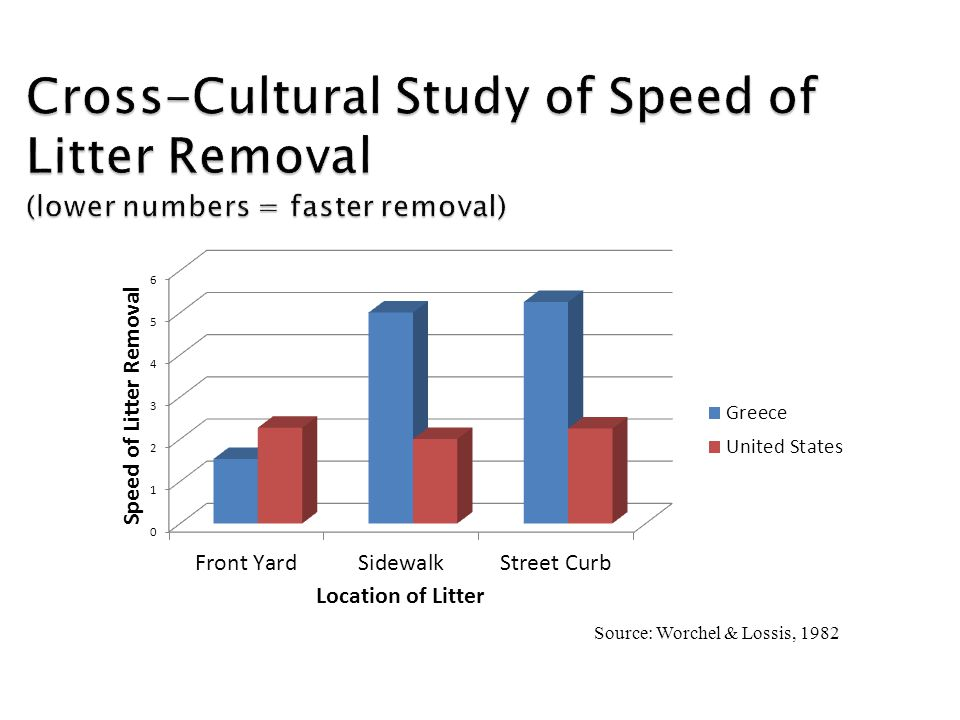 Cross-Cultural Study of Speed of Litter Removal (lower numbers = faster removal)