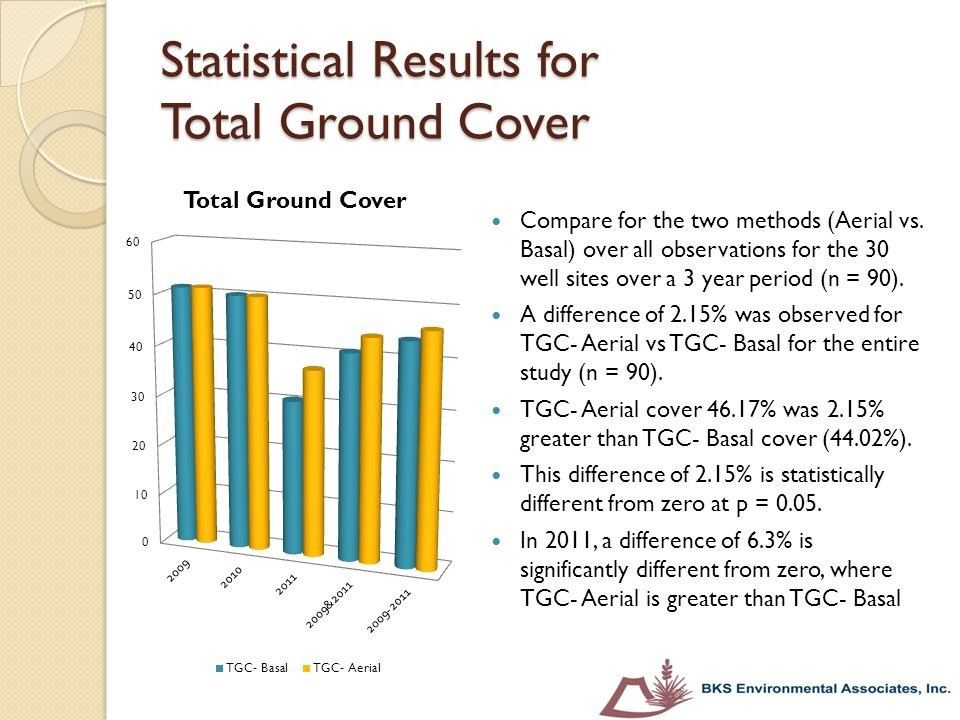 Statistical Results for Total Ground Cover