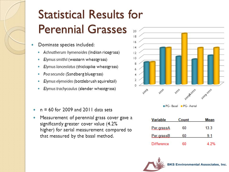 Statistical Results for Perennial Grasses
