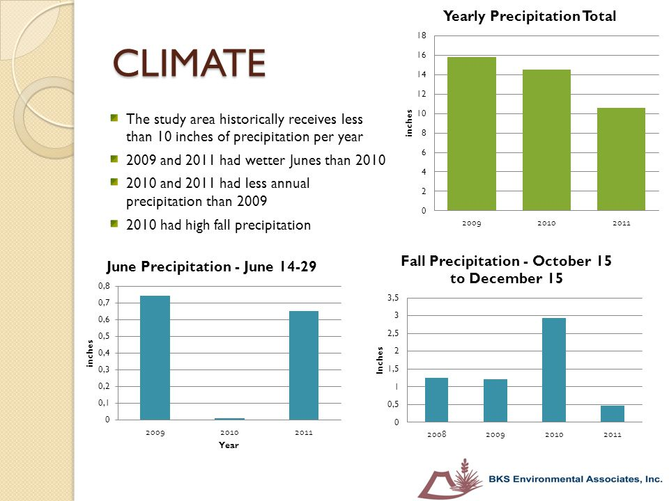 CLIMATE The study area historically receives less than 10 inches of precipitation per year. 2009 and 2011 had wetter Junes than 2010.