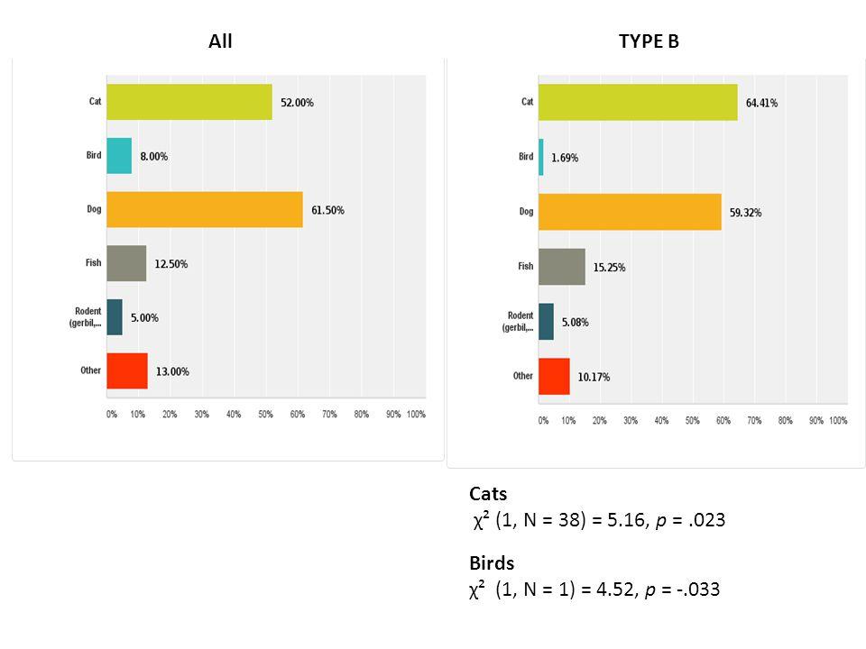 All TYPE B Cats χ² (1, N = 38) = 5.16, p = .023 Birds χ² (1, N = 1) = 4.52, p = -.033