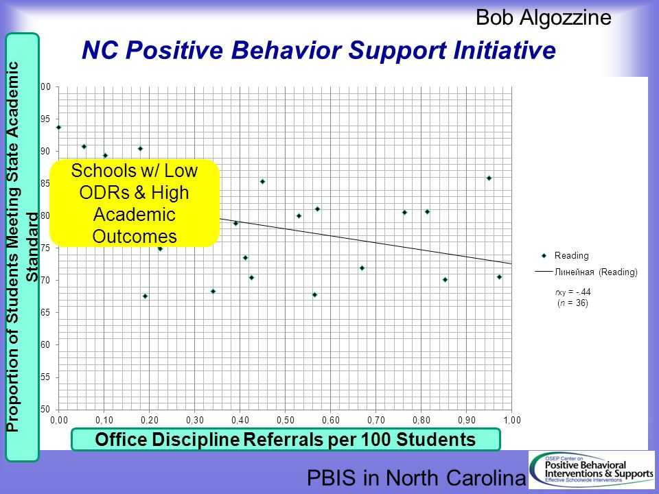 NC Positive Behavior Support Initiative