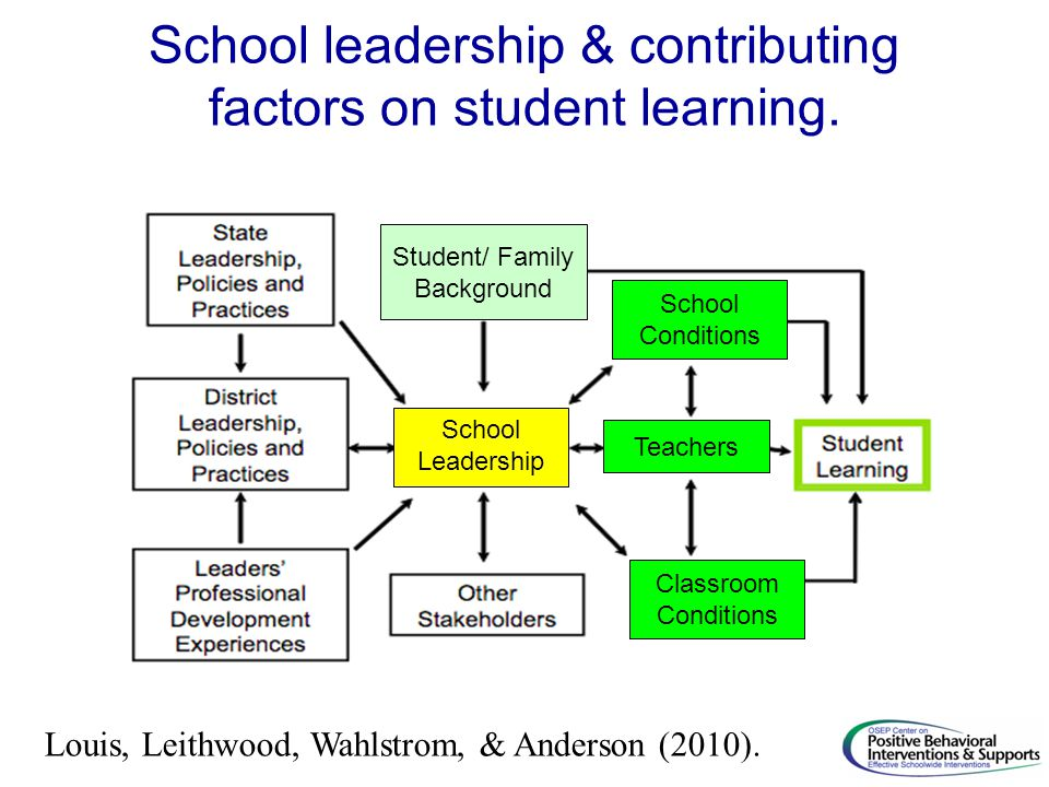 School leadership & contributing factors on student learning.