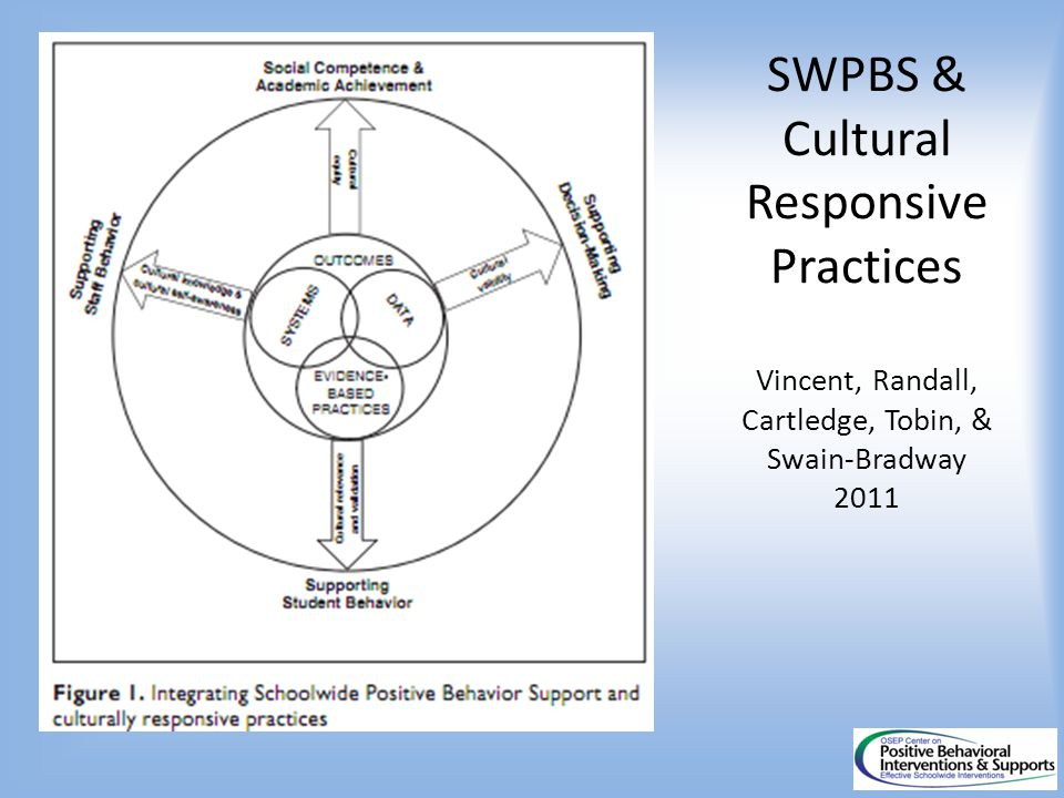 SWPBS & Cultural Responsive Practices Vincent, Randall, Cartledge, Tobin, & Swain-Bradway 2011