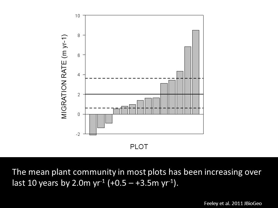MIGRATION RATE (m yr-1) PLOT. The mean plant community in most plots has been increasing over last 10 years by 2.0m yr-1 (+0.5 – +3.5m yr-1).