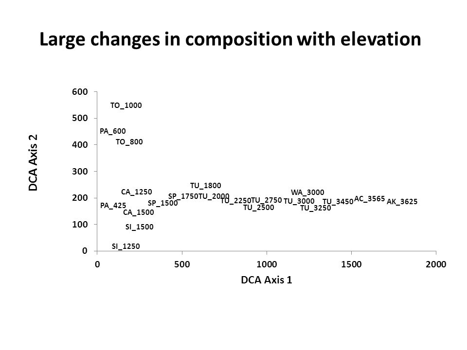 Large changes in composition with elevation