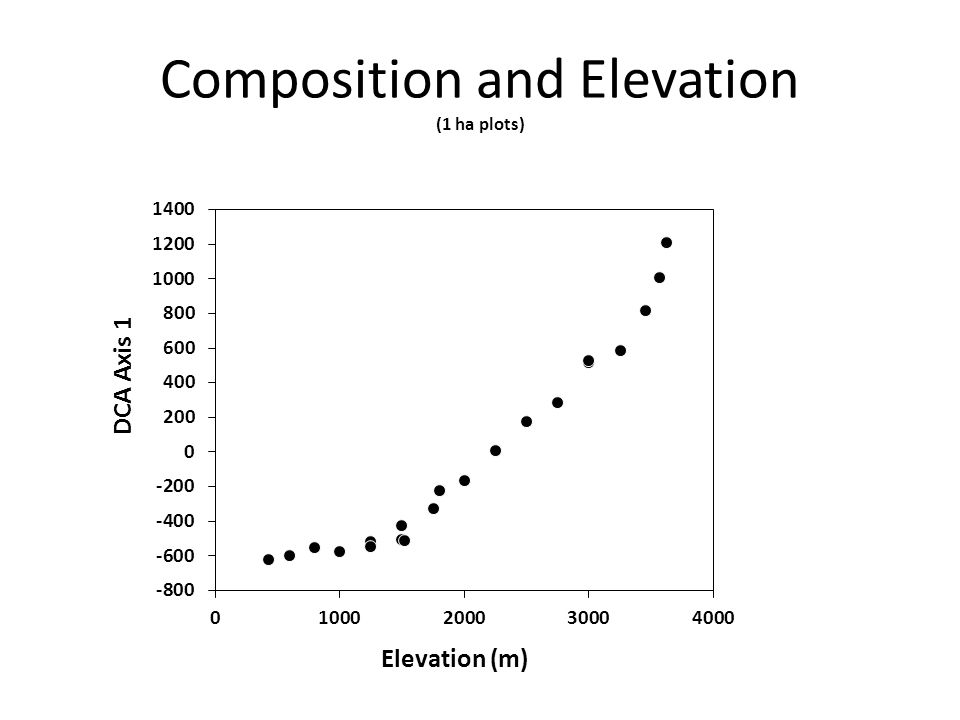 Composition and Elevation (1 ha plots)