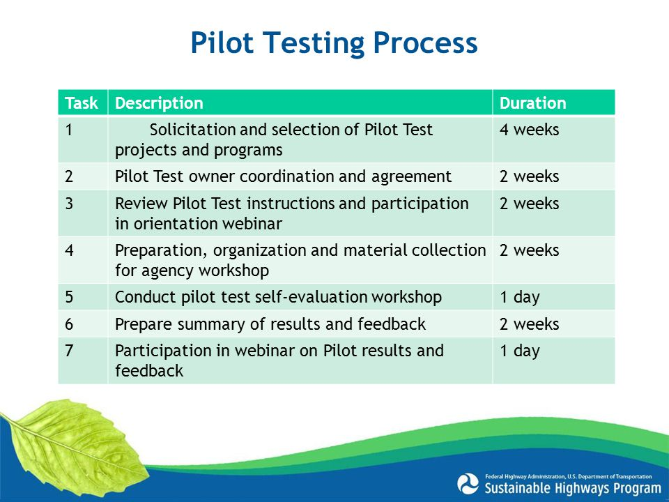 Pilot Testing Process Task Description Duration 1
