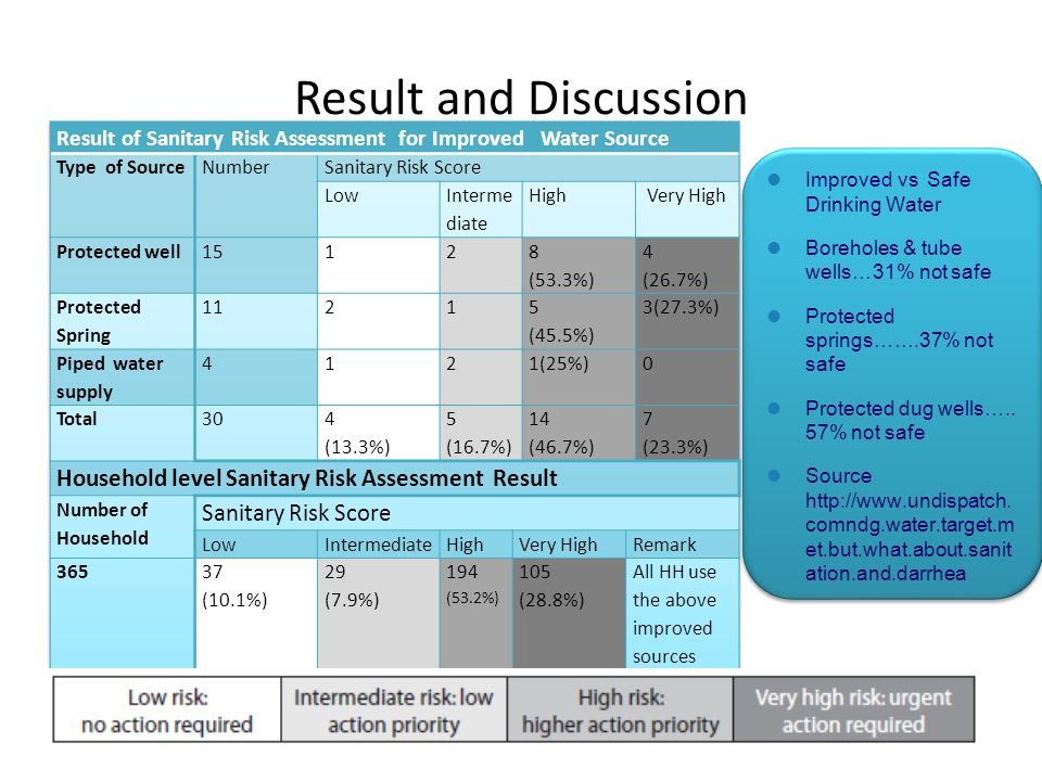 Result and Discussion Household level Sanitary Risk Assessment Result