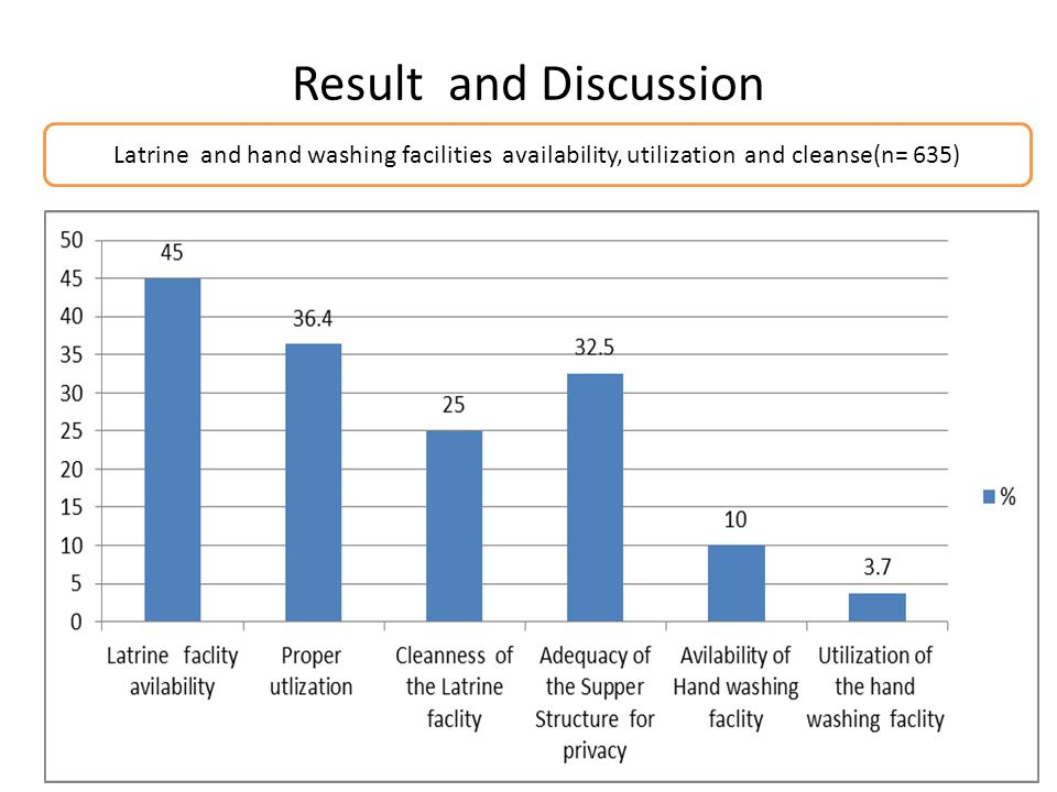 Result and Discussion Latrine and hand washing facilities availability, utilization and cleanse(n= 635)