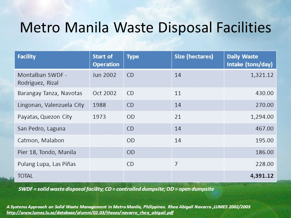 Metro Manila Waste Disposal Facilities