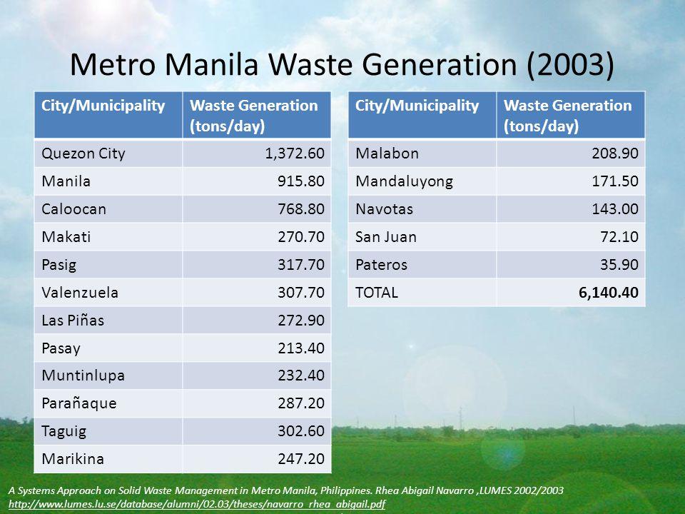 Metro Manila Waste Generation (2003)