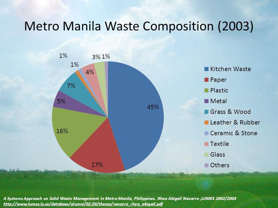 Metro Manila Waste Composition (2003)