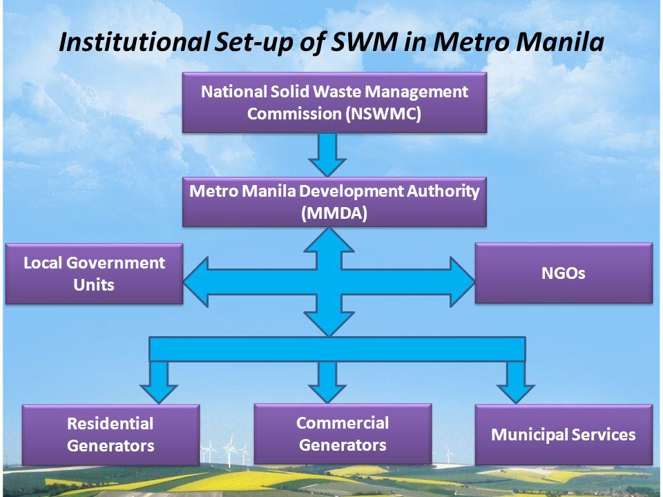 Institutional Set-up of SWM in Metro Manila