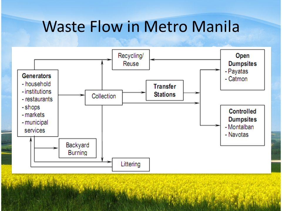 Waste Flow in Metro Manila