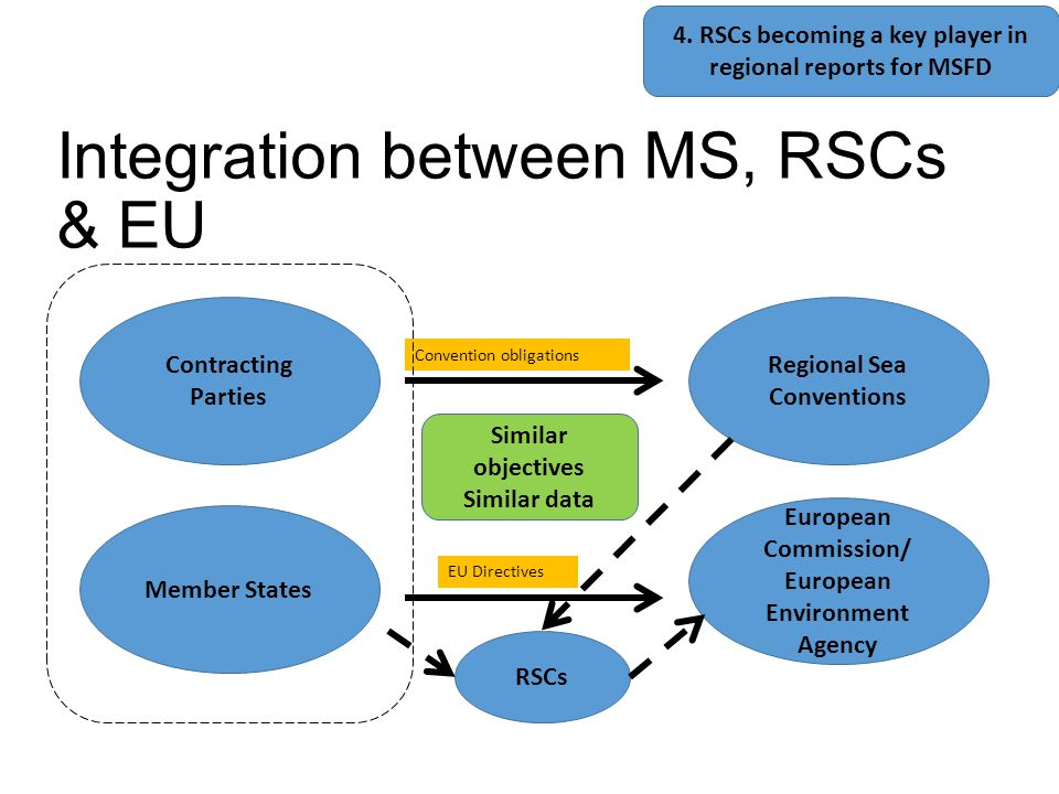 Integration between MS, RSCs & EU