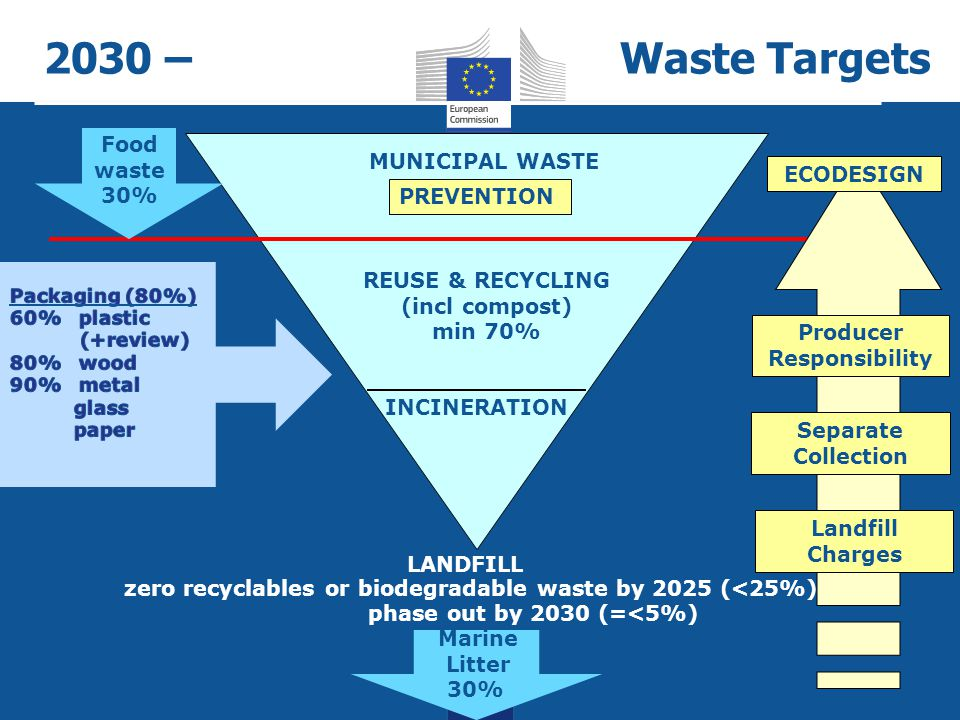 zero recyclables or biodegradable waste by 2025 (<25%)