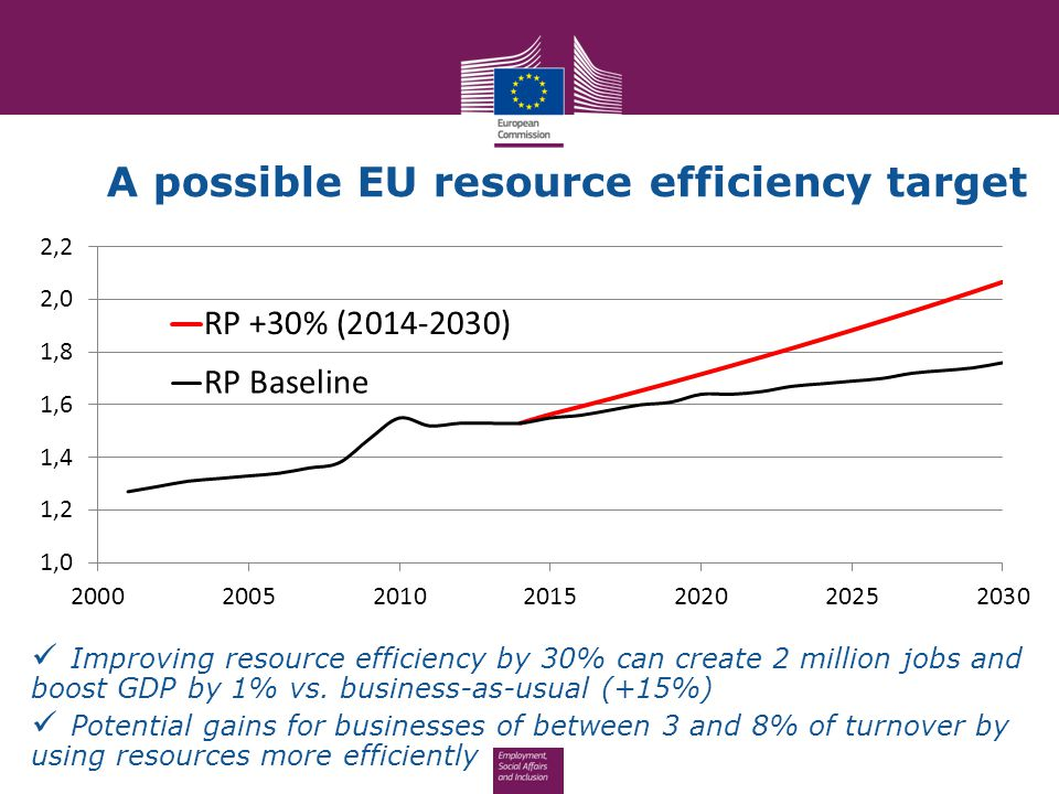 A possible EU resource efficiency target