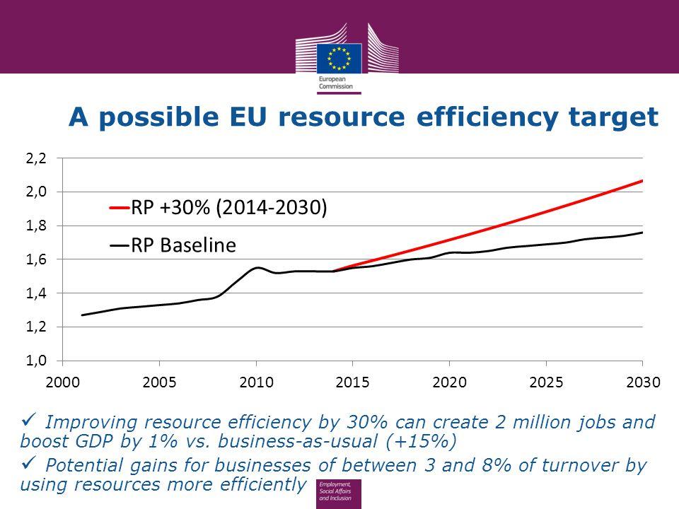 A possible EU resource efficiency target