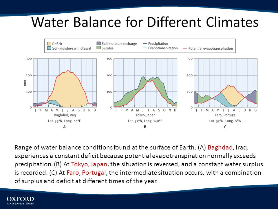 Water Balance for Different Climates