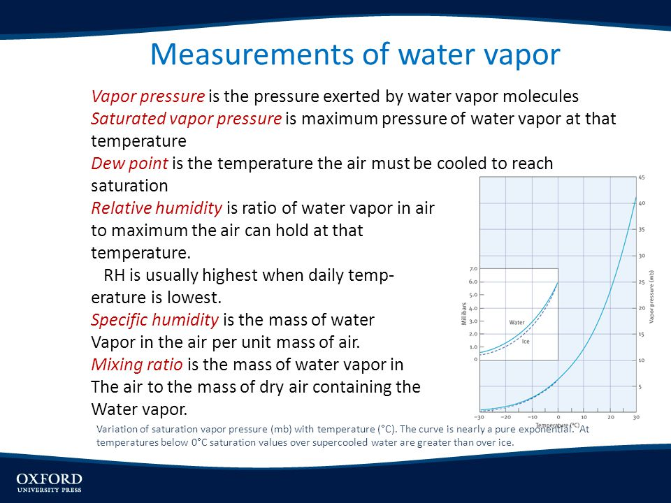 Measurements of water vapor
