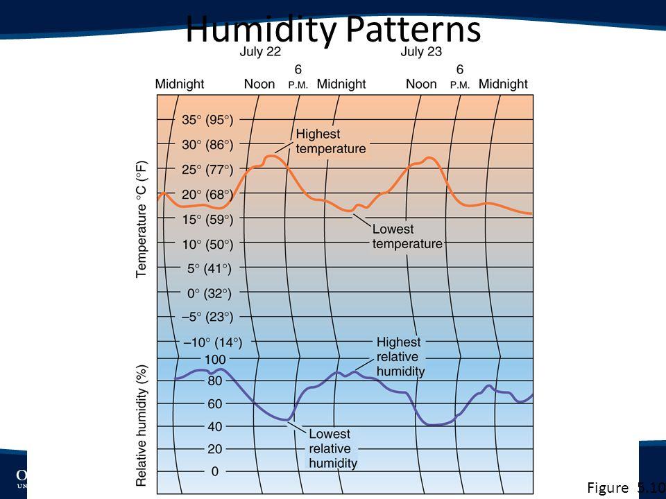 Humidity Patterns Figure 5.10