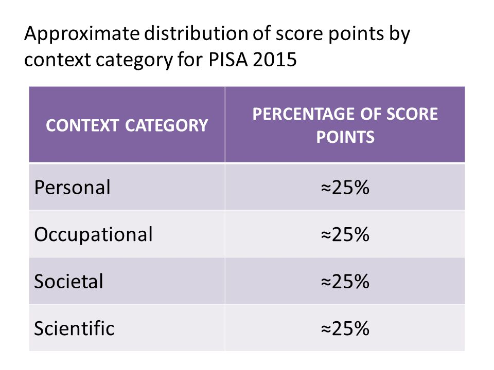PERCENTAGE OF SCORE POINTS