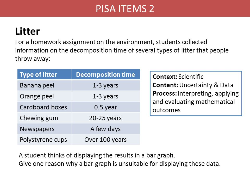 PISA ITEMS 2 Litter.