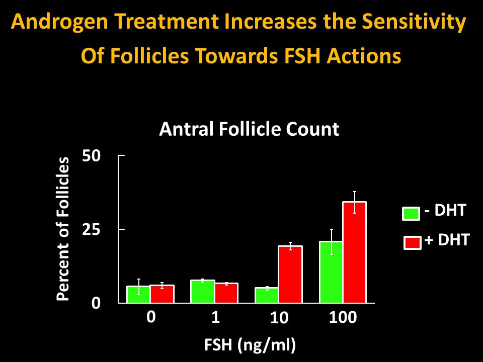Androgen Treatment Increases the Sensitivity