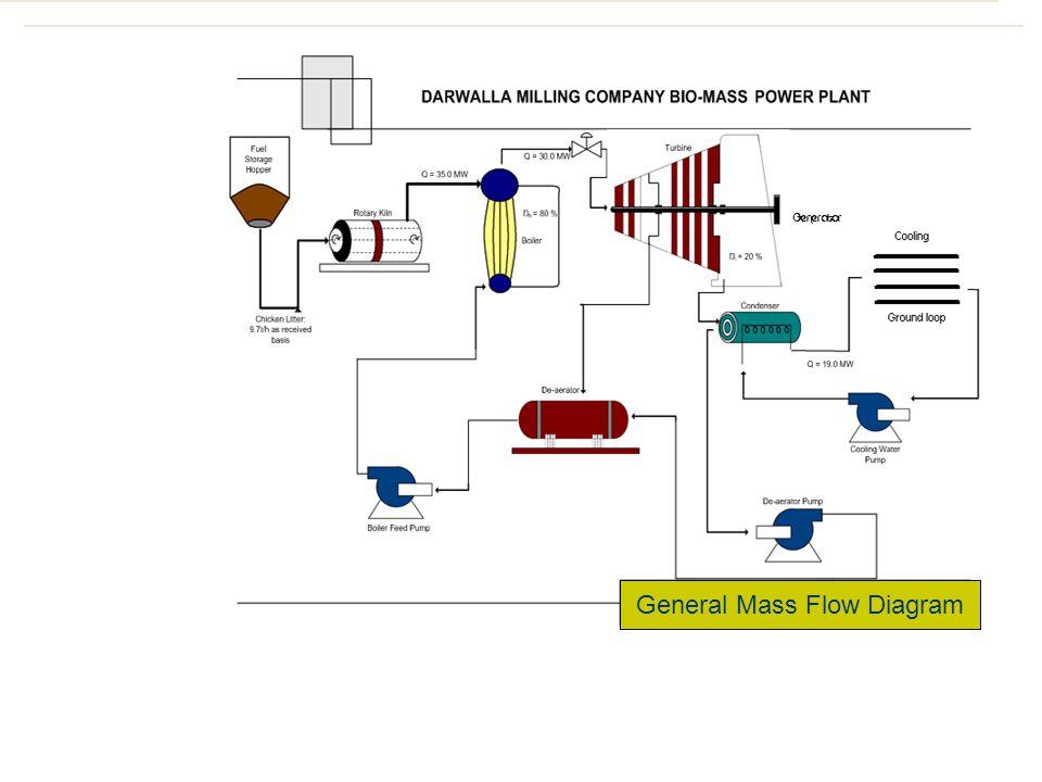 General Mass Flow Diagram
