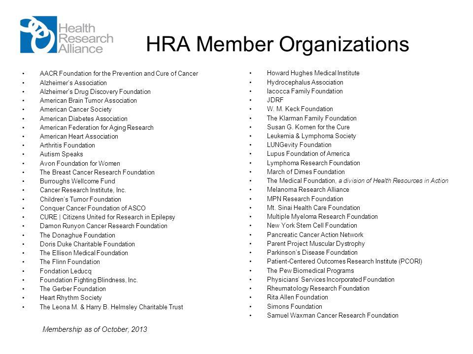 HRA Member Organizations