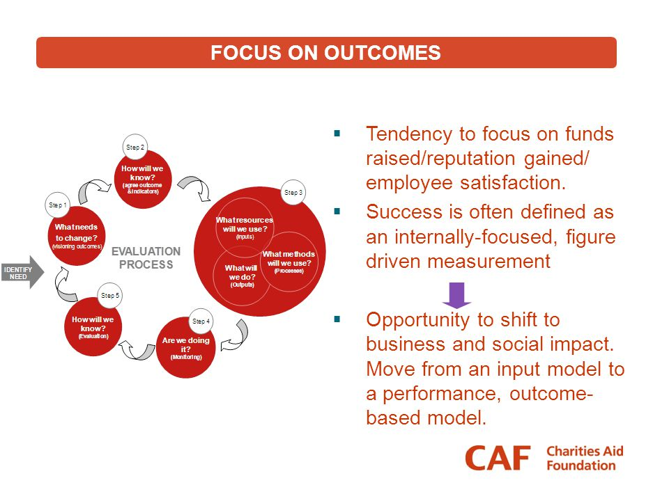 FOCUS ON OUTCOMES Tendency to focus on funds raised/reputation gained/ employee satisfaction.