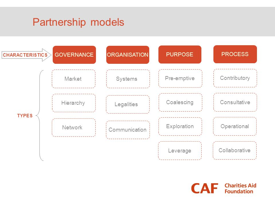 Partnership models GOVERNANCE ORGANISATION Systems Legalities