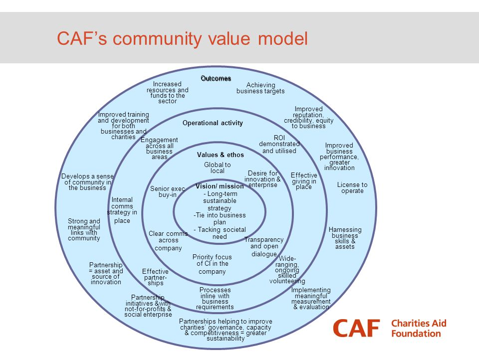 CAF's community value model